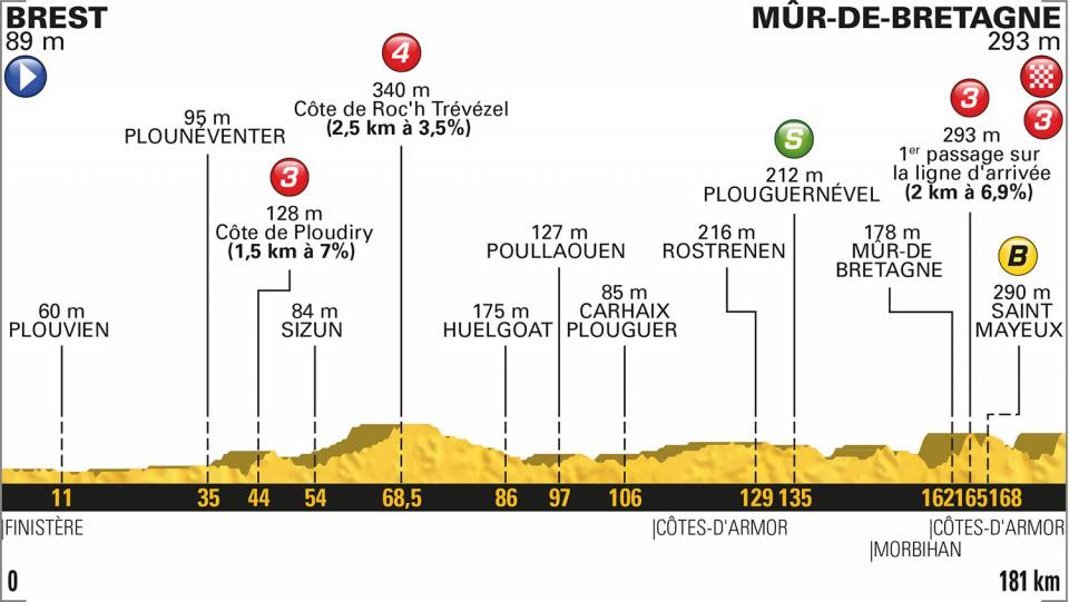 TDF18Stage6
