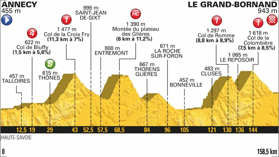 Stage 10 Annecy / Le Grand-Bornand